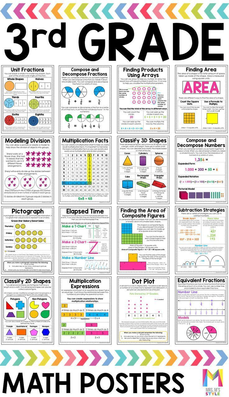 These 3rd Grade Math Anchor Charts Are A Huge Time Saver Teachers Can Get 50 Posters To Help Them Teach Key Skills Like Rounding Place Value