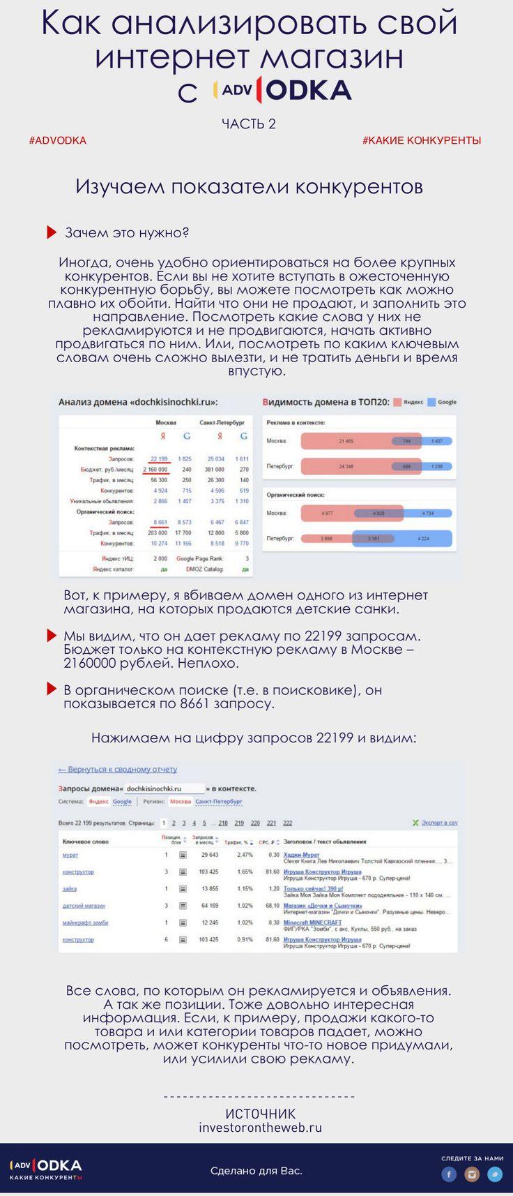 Как анализировать свой интернет-магазин с #advodka. Часть 2: изучаем показатели конкурентов.  #seo #marketing #business #social #content #education #website #web #analytics