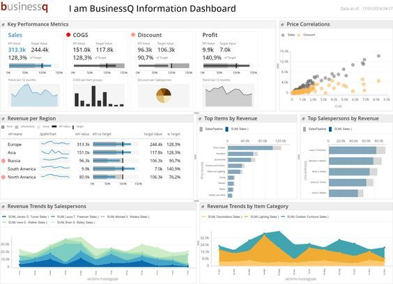 Best Reporting Ideas Images On   Dashboard Design