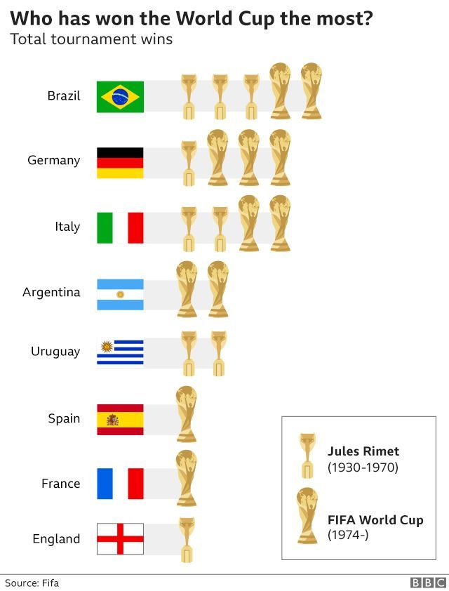 World Cup 2018 Everything You Need To Know In Seven Charts World Cup Fifa 2014 World Cup Fifa