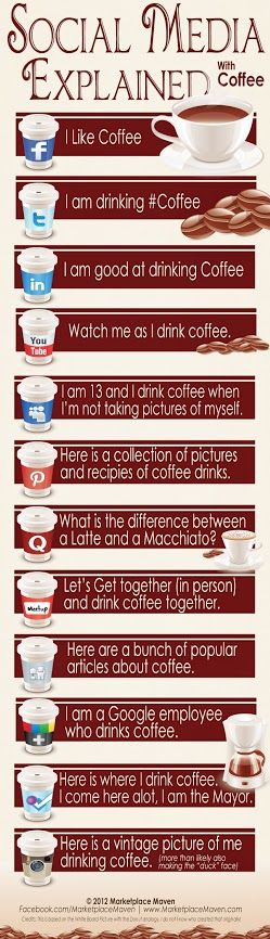 Social Media Explained through Coffee