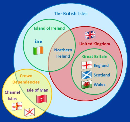 "Venn diagram displaying the relationships between the subsidiary nations of the UK and the meaning of the term ""British Isles"" and how the ""Crown dependencies"" fit in."