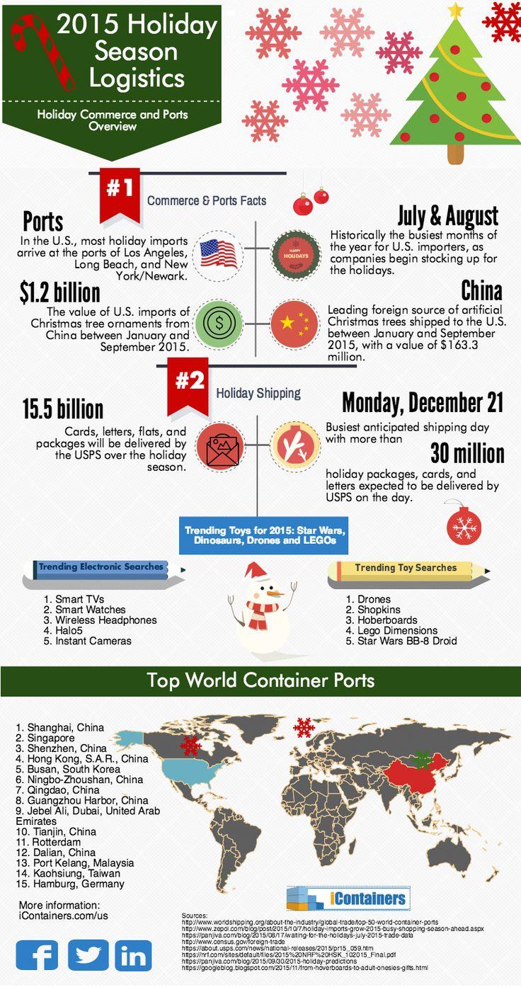 2015 Holiday Season Logistics