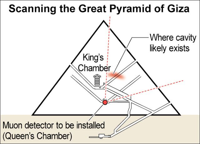 Japanese Team To Re Scan Great Pyramid Of Giza To Pinpoint Hidden Chamber In 2020 Great Pyramid Of Giza Pyramids Of Giza Pyramids
