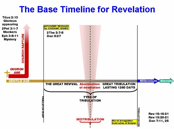 Daniel chapter 11 timeline with images revelation