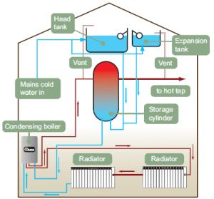 ASAP Open-Vent-Boiler