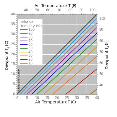 Graph of the dependence of the dew point upon air temperature for several levels of relative humidity.