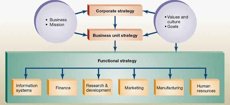 google organizational strategy I recently watched rick klau's workshop on how google sets goals and was impressed at how google creates strategic alignment  your organization knows what you .