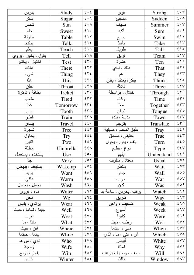 Pin By Mohd Arifin On تعلم الأنجليزيه English Language Learning Grammar Learn Arabic Language English Language Teaching