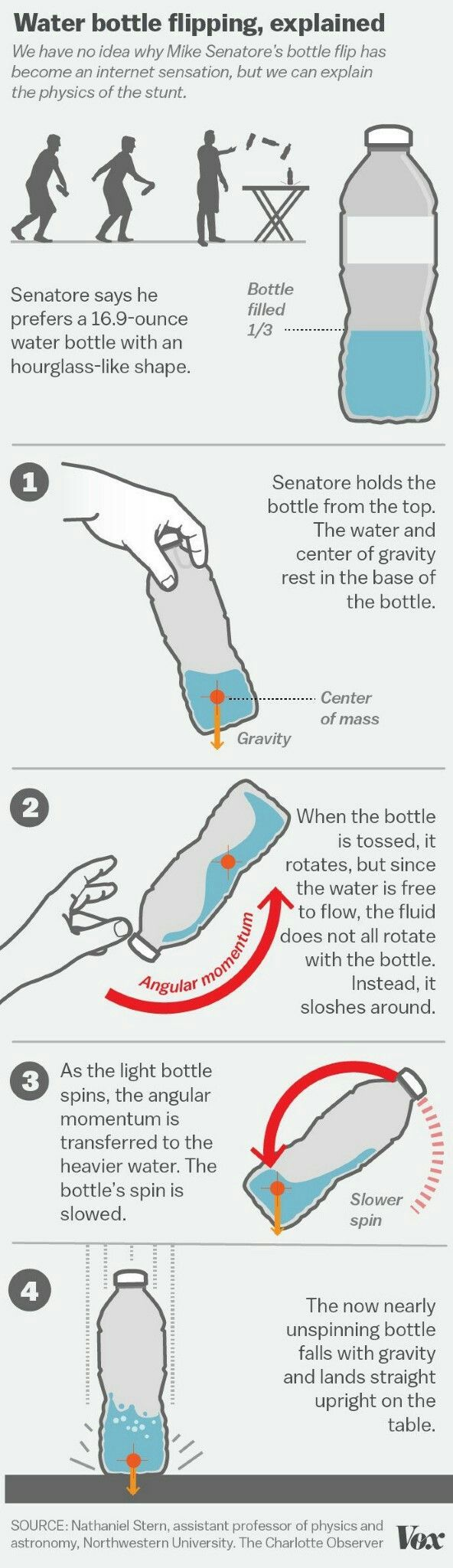 Bottle Flipping science lesson