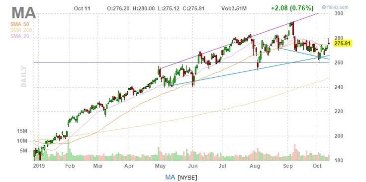 Market Research And News AlphaBetaStock.com Stock charts