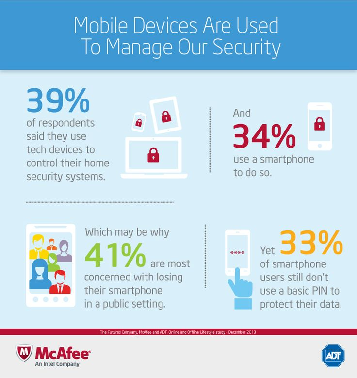 Only 33% of smartphone users use a pass code. Are you smart about #mobile #security? Why McAfee says you should be.  #ADT #alwaysthere #HomeSecurity #DigitalSecurity