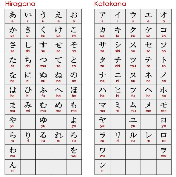 Hiragana Katakana Chart: Pin By Donna Capps On How To Read Japanese Crochet