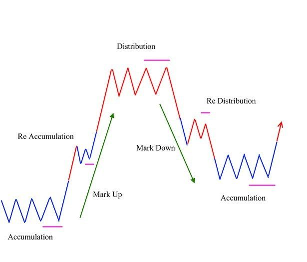 Importance Of Dow Theory Dow Theories Financial Advice