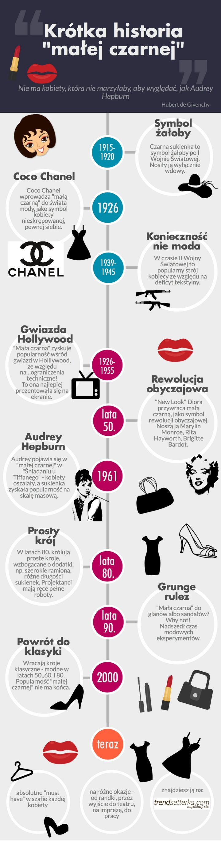 history of black dress #blackdress #audreyhepburn #fashion