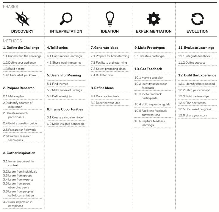 from Design Thinking for Educators (2011), an overview of design process with various methods available during each phase (see http://designthinkingforeducators.com/DTtoolkit_v1_062711.pdf)