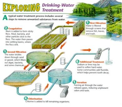 What Are Some Ways That Water Is Treated Before It Comes Into Your House 66