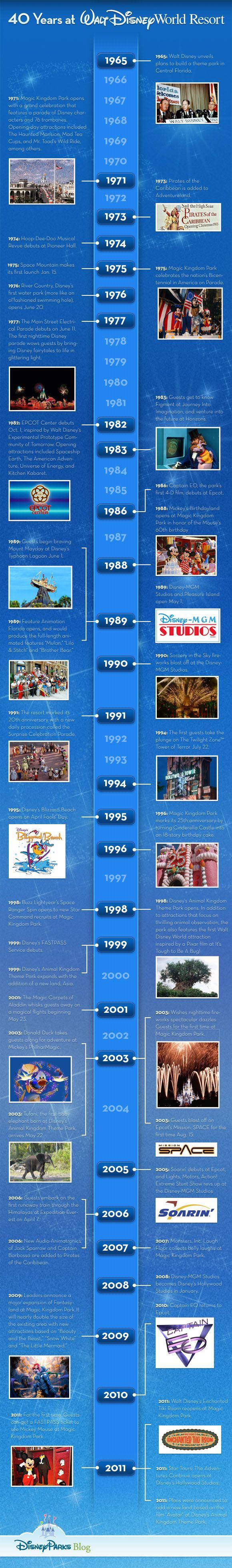 Timeline: Celebrating 40 Years at @Walt Disney World #Disney