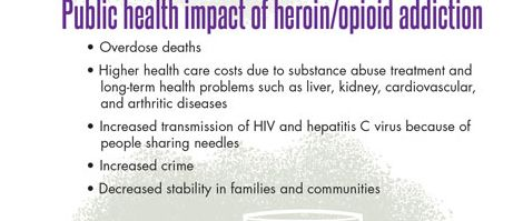 Infographic. Public health impact of heroin/opioid addiction •Overdose deaths   • Higher health care costs due to substance abuse