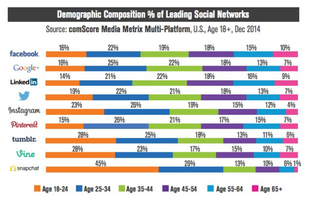 Powerful stats about the youth of #snapchat. This is why media companies are going nuts over this emerging platform. #socialmedia #socialmediastrategy