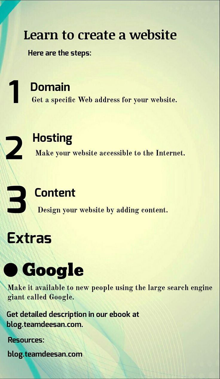 The Steps To create a website.