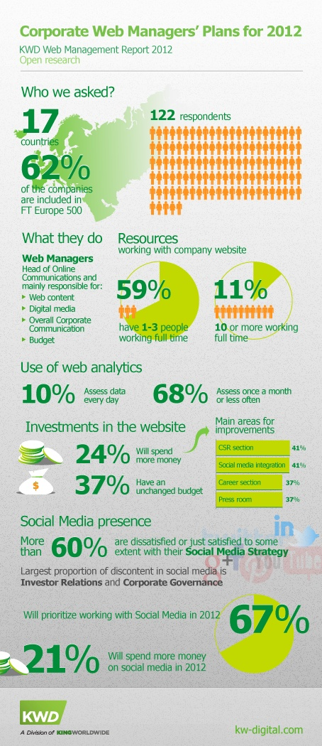 What are the plans of digital corporate communications managers 2012? [infographic]