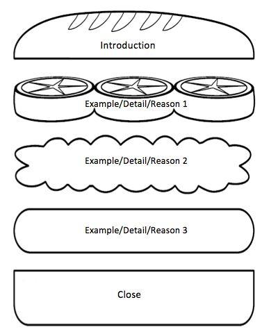 sandwich template for writing - answer sandwich google search language arts ideas
