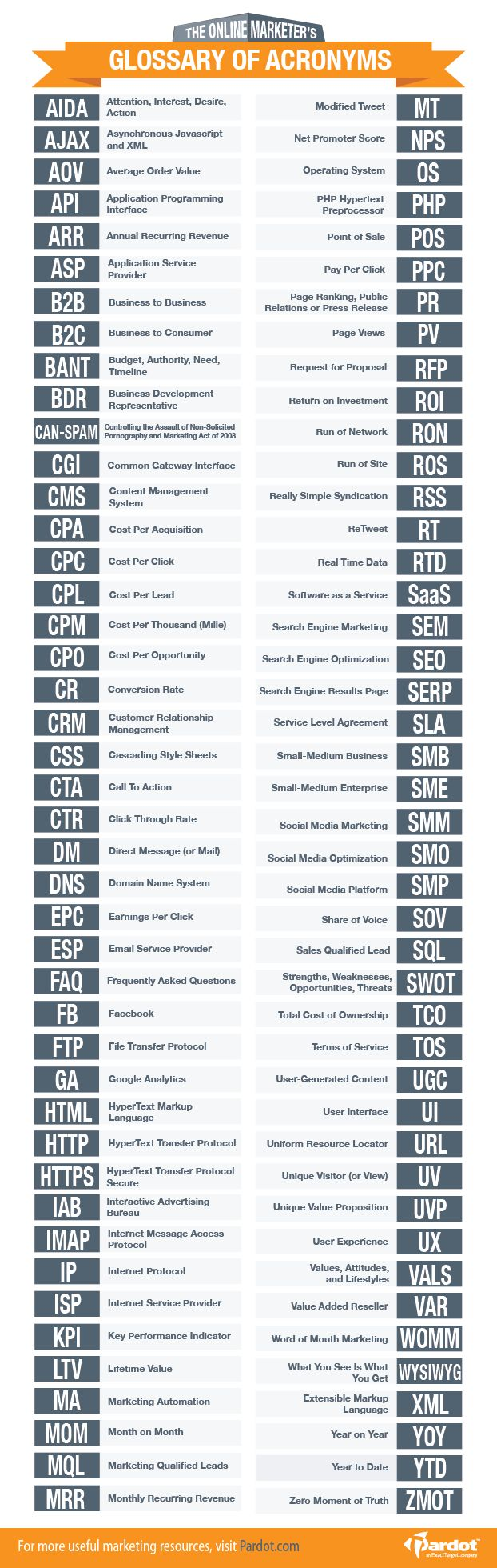 The Online Marketer's Glossary of Acronyms
