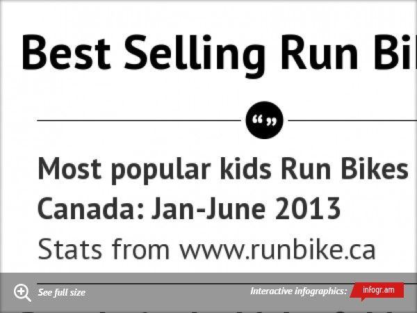 Best Selling Run Bikes - Canada - Jan-Jun 2013