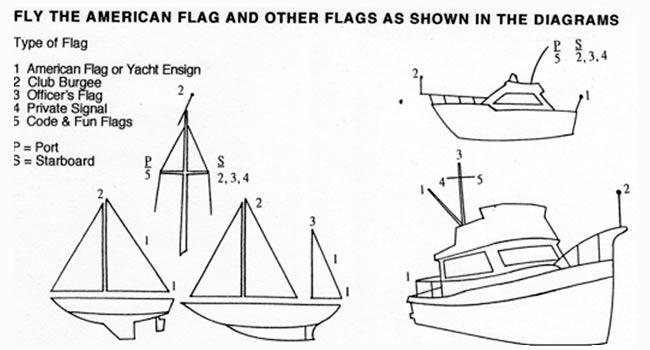 flag diagram
