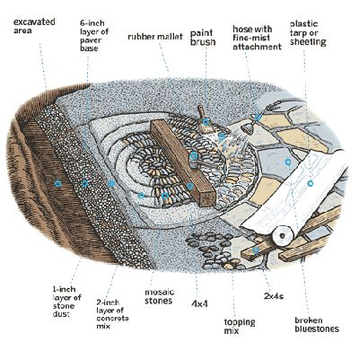 Illustration: Gregory Nemec | thisoldhouse.com | from How to Make a Pebble Mosaic