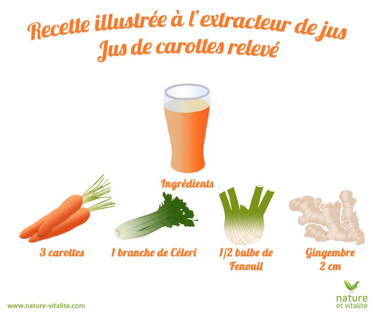 Pour changer un peu, voici une recette illustrée pour un jus de légumes, ici un jus de carotte un peu relevé. N'oubliez pas de couper votre gingembre en petit morceaux (ou même de le râper) avant de la passer à l'extracteur de jus.
