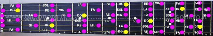 scala di Do minore melodica ascendente