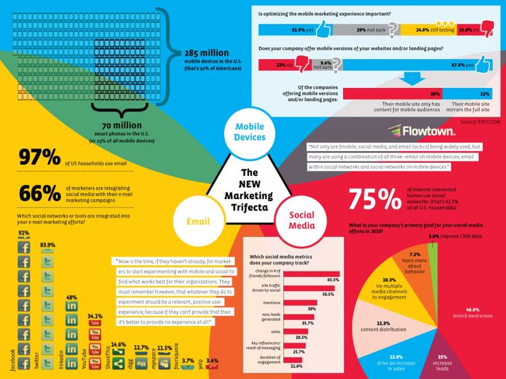 Use Infographics and Grab Eyeballs for Your Content