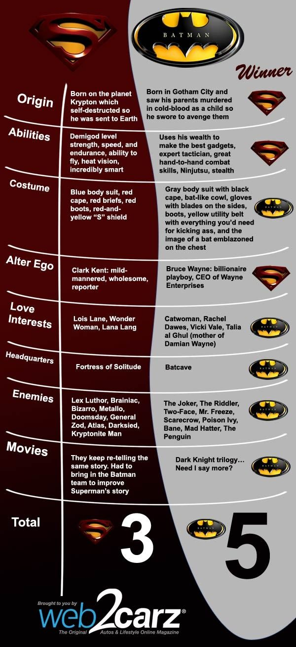 "Batman vs. Superman: battle of the ages, but the best bromance ever: though, I'm not sure how I feel about using ""The Dark Knight Trilogy""..."