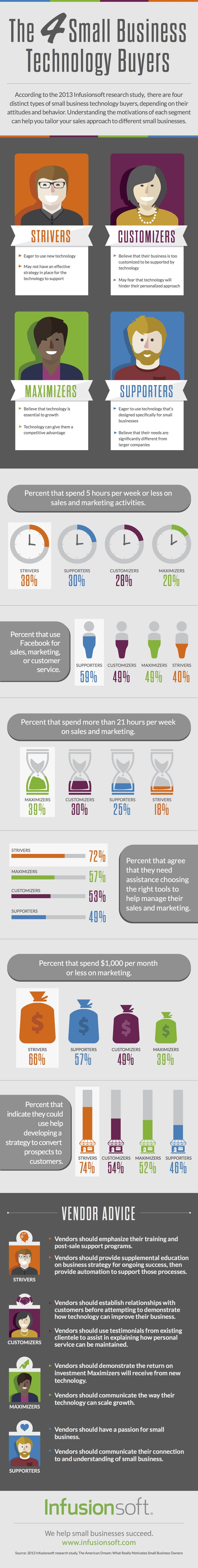 The 4 Small Business Technology Buyers #Infographic #SmallBusiness #Technology