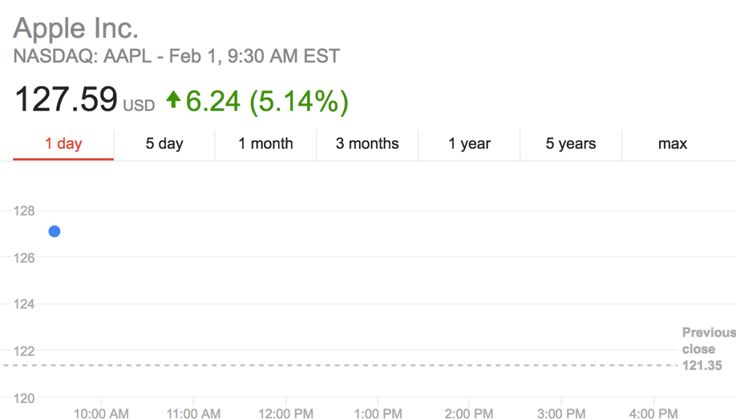 AAPL stock opens up >5% after Apple reports record revenue, beats analyst expectations [update]