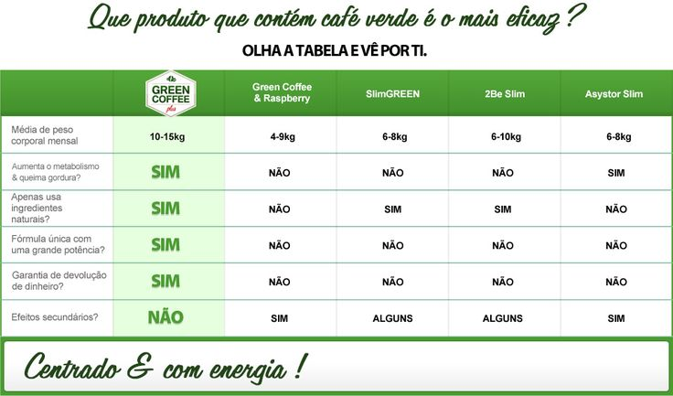 Green Coffee perca peso com o café verde