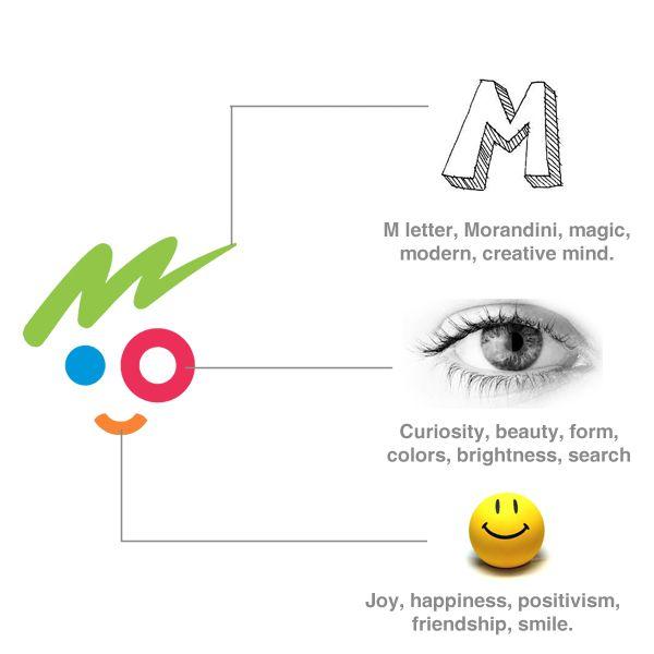 Minha identidade pessoal / My personal identity on Behance