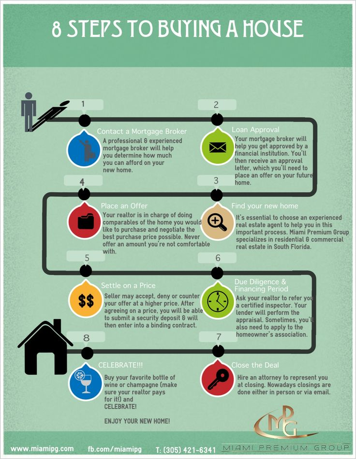 8 Steps to Buying a House. We'll take care of steps 1  2! Call or click today.