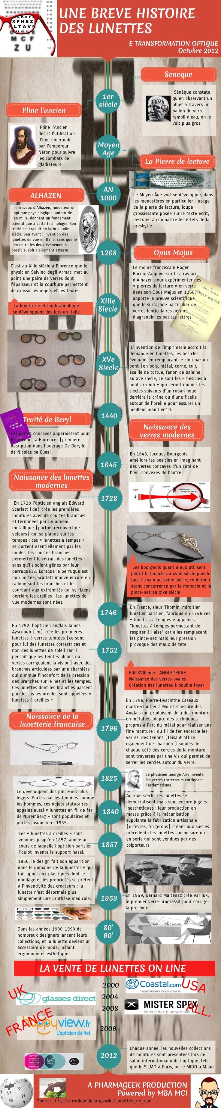 Une infographie sur l'histoire des lunettes #etransfoptique #mbamci | E TRANSFORMATION OPTIQUE