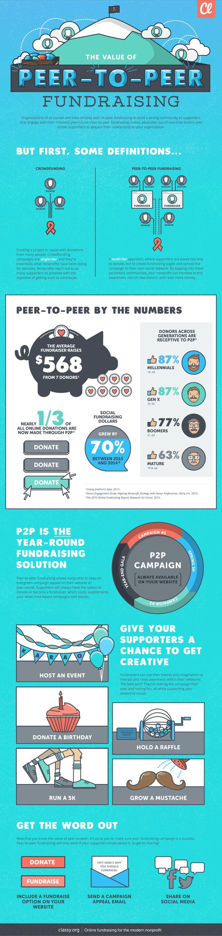 In this infographic, you'll see how peer-to-peer fundraising engages all kinds of supporters, and what that can mean for the earning potential of your organization.