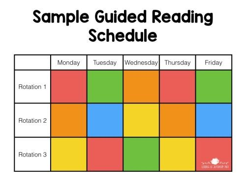 This is my favorite guided reading schedule to use in a Kindergarten or 1st grade classroom - seeing 3 groups per day. I sometimes see 2nd graders just twice a day, depending upon our schedule.
