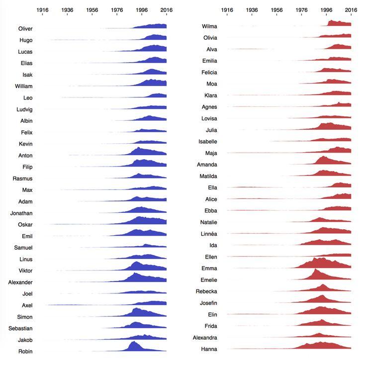Шведские имена с 1916 по 2016 годы