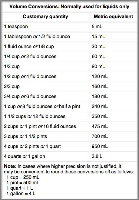 Metric Conversion and other helpful food charts!