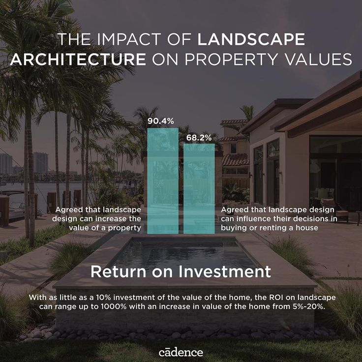The Impact Of Landscape Architecture On Property Values A World Month Marketing Promotional