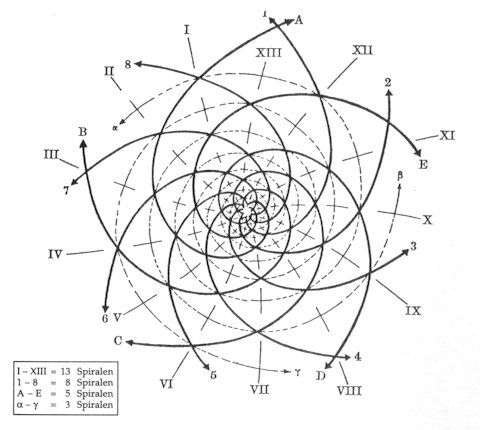 each one looks like it almost connects...Suite de Fibonacci