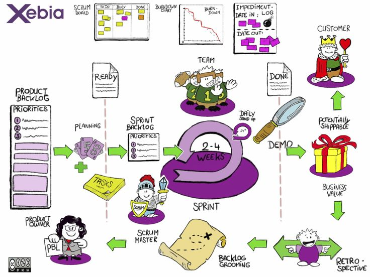 31 Best Images About Scrum Agile Software Development On