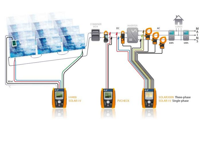 Esquema de soluciones (modelos I-V400 y SOLAR I-V), pruebas de funcionamiento (PVCHECK)  y rendimiento (modelos SOLAR 300N en trifásico y SOLAR I-V en monofásico) con la instrumentación para las instalaciones fotovoltaicas de HT