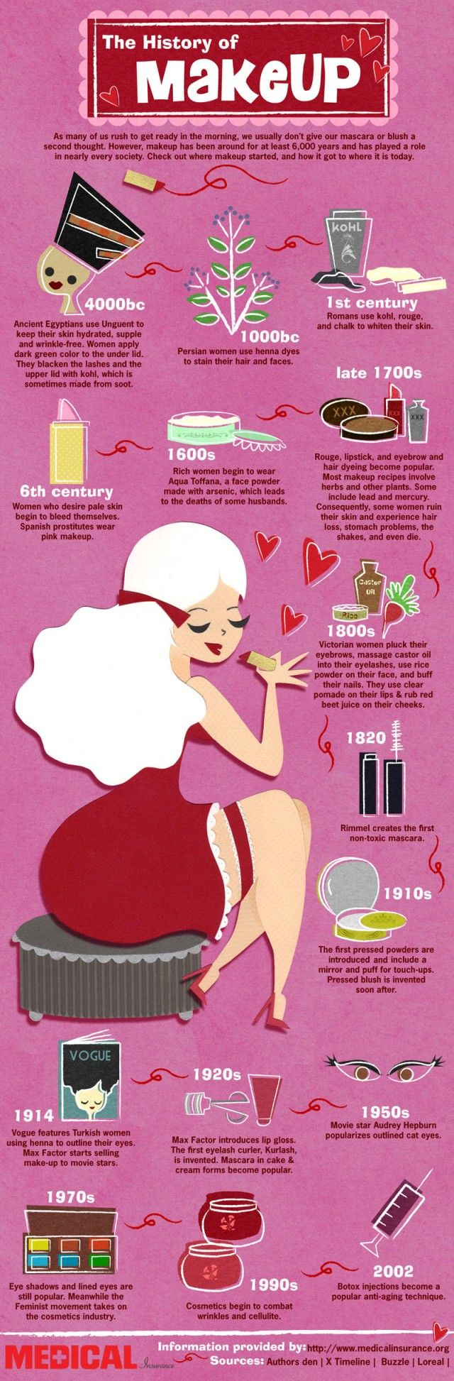 Brief & cute history of make up